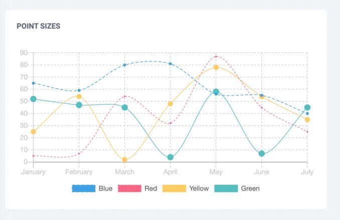 Clodify Charts